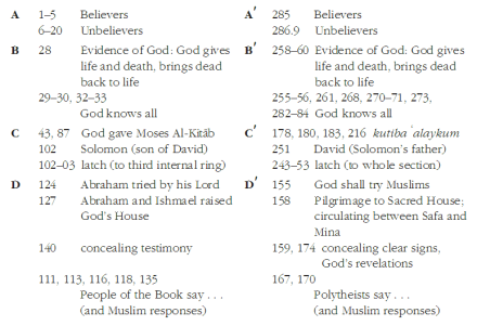 baqarah-ring-summary.png?w=440&h=301